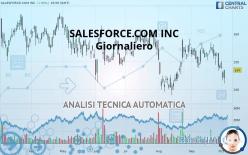 SALESFORCE.COM INC - Giornaliero