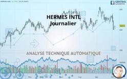 HERMES INTL - Journalier
