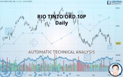 RIO TINTO ORD 10P - Daily
