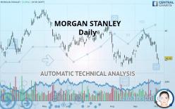 MORGAN STANLEY - Daily