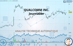 QUALCOMM INC. - Journalier