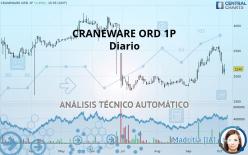 CRANEWARE ORD 1P - Daily