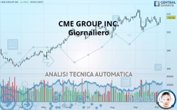 CME GROUP INC. - Giornaliero