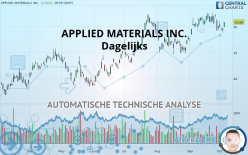 APPLIED MATERIALS INC. - Dagelijks