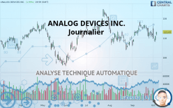 ANALOG DEVICES INC. - Journalier