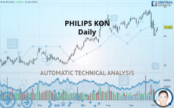 PHILIPS KON - Daily