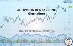 ACTIVISION BLIZZARD INC - Giornaliero