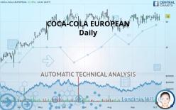 COCA-COLAEUROPACIF - Daily