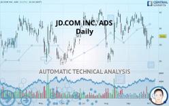 JD.COM INC. ADS - Daily