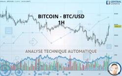 BITCOIN - BTC/USD - 1 Std.