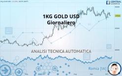 1KG GOLD USD - Giornaliero