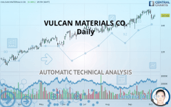 VULCAN MATERIALS CO. - Daily