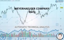 WEYERHAEUSER COMPANY - Daily