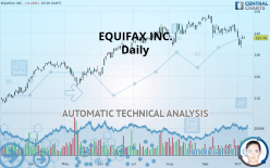 EQUIFAX INC. - Daily