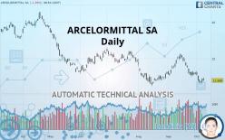 ARCELORMITTAL SA - Daily