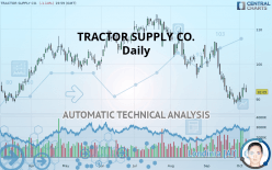 TRACTOR SUPPLY CO. - Daily