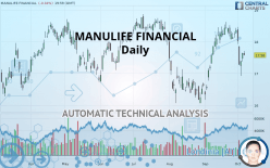 MANULIFE FINANCIAL - Daily