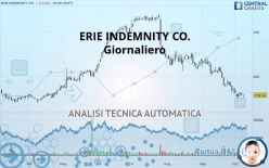 ERIE INDEMNITY CO. - Giornaliero