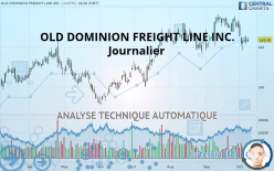 OLD DOMINION FREIGHT LINE INC. - Journalier