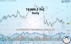 TRIMBLE INC. - Daily