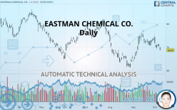 EASTMAN CHEMICAL CO. - Daily