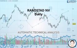 RANDSTAD NV - Daily