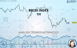 BEL20 INDEX - 1H