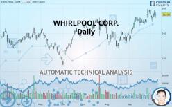 WHIRLPOOL CORP. - Daily