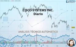 CISCO SYSTEMS INC. - Diario