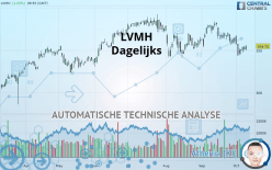 LVMH - Dagelijks