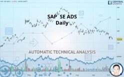 SAP  SE ADS - Daily