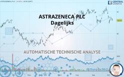 ASTRAZENECA PLC - Dagelijks