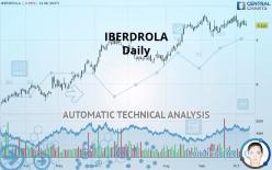 IBERDROLA - Daily
