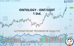 ONTOLOGY - ONT/USDT - 1H