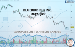 BLUEBIRD BIO INC. - Dagelijks