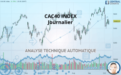 CAC40 INDEX - Giornaliero