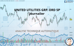 UNITED UTILITIES GRP. ORD 5P - Daily