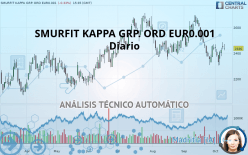 SMURFIT KAPPA GRP. ORD EUR0.001 - Daily