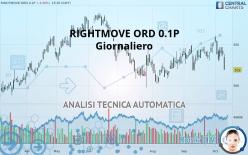 RIGHTMOVE ORD 0.1P - Daily