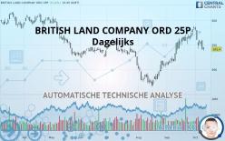 BRITISH LAND COMPANY ORD 25P - Daily