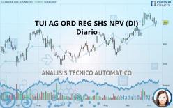 TUI AG ORD REG SHS NPV (DI) - Daily