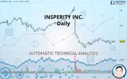 INSPERITY INC. - Daily