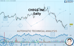 CHEGG INC. - Daily