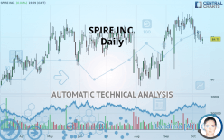 SPIRE INC. - Daily