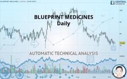 BLUEPRINT MEDICINES - Daily