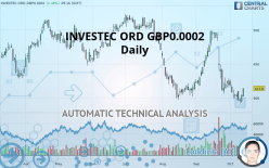 INVESTEC ORD GBP0.0002 - Daily