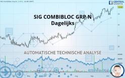 SIG COMBIBLOC GRP N - Täglich