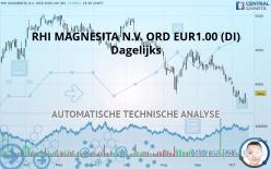 RHI MAGNESITA N.V. ORD EUR1.00 (DI) - Dagelijks