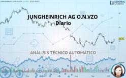 JUNGHEINRICH AG O.N.VZO - Täglich