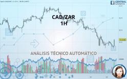 CAD/ZAR - 1H